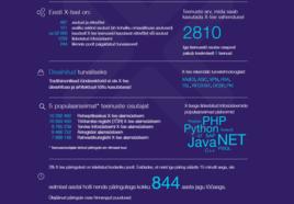 Tartu Ülikoolis luuakse kõrgetasemeline töörühm, mis aitab arendada avalikke e-teenuseid
