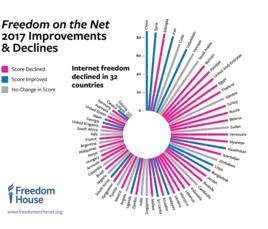 Freedom House uuring: internetivabadus on suurim Eestis ja Islandil