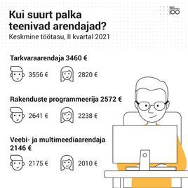 Kui suurt palka teenitakse Eesti kõige nõutumatel ametikohtadel?